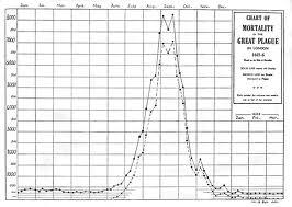 Chart of Mortality