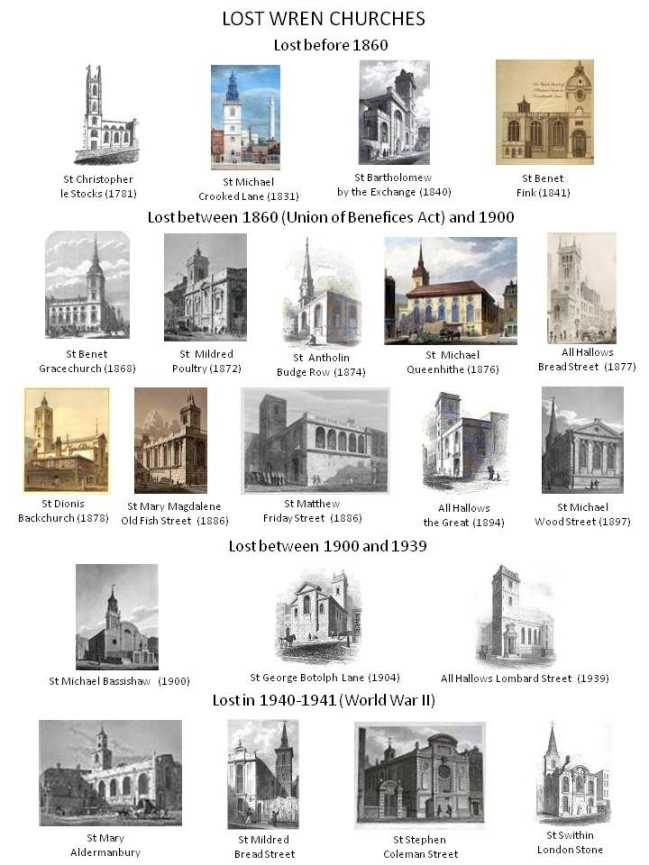Lost Wren Churches